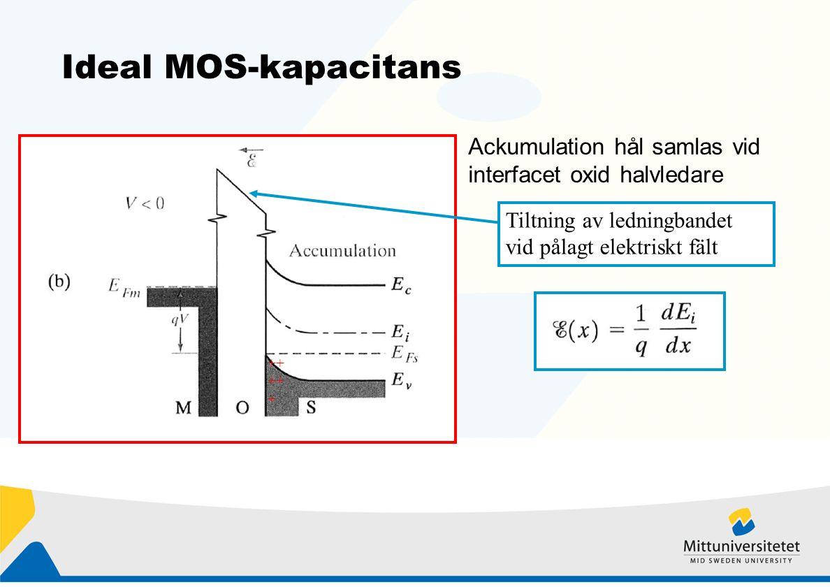 Ideal MOS-kapacitans Ackumulation hål samlas vid interfacet oxid halvledare ++ ++ + Tiltning av ledningbandet vid pålagt elektriskt fält