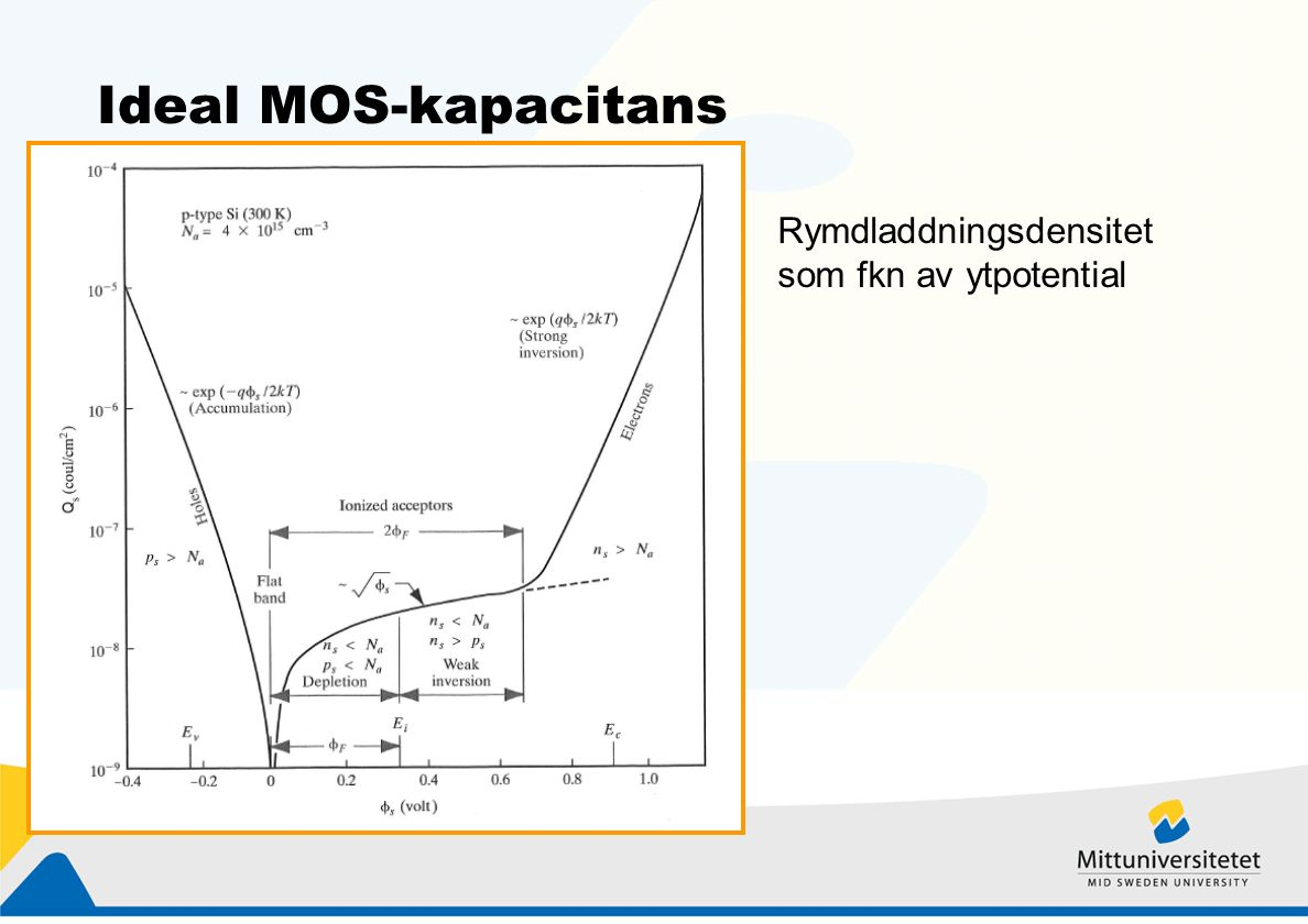 Ideal MOS-kapacitans Rymdladdningsdensitet som fkn av ytpotential