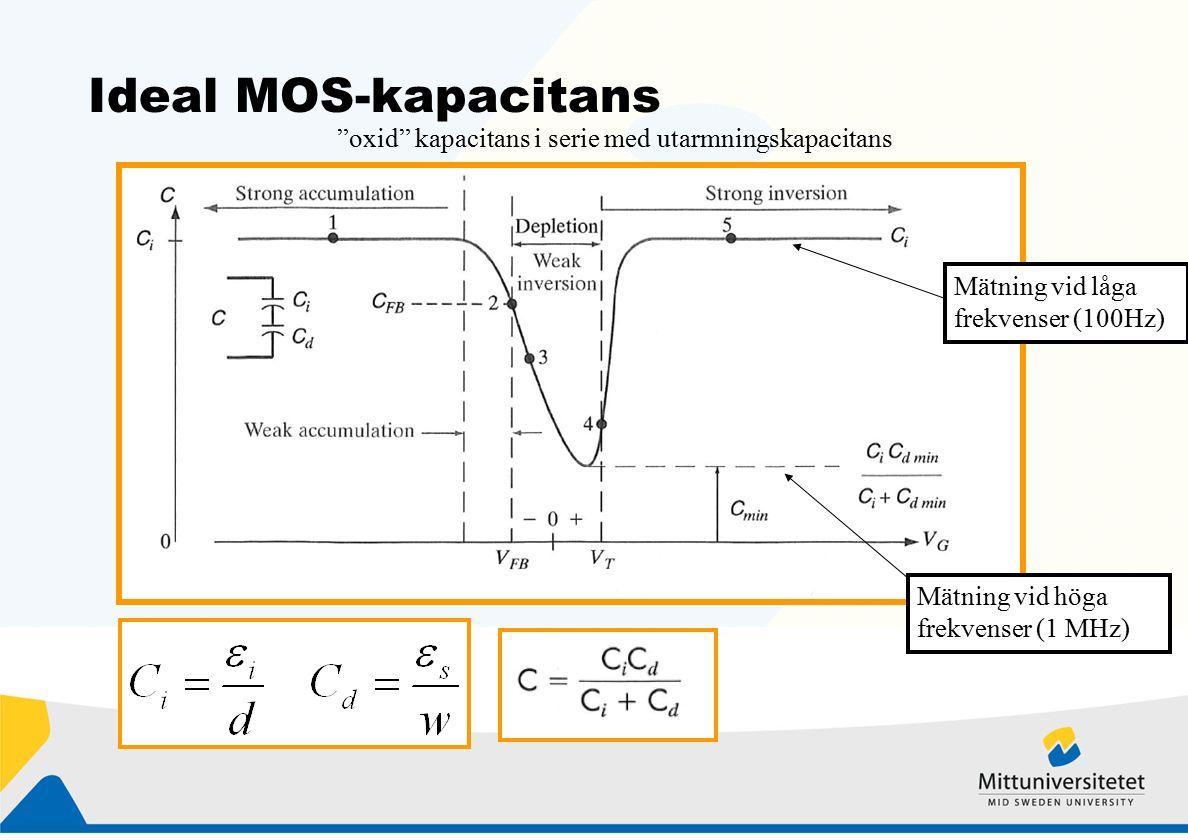 Ideal MOS-kapacitans oxid kapacitans i serie med utarmningskapacitans Mätning vid låga frekvenser (100Hz) Mätning vid höga frekvenser (1 MHz) d
