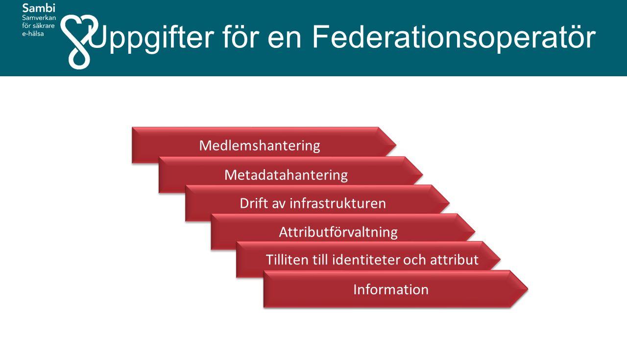 Medlemshantering Metadatahantering Drift av infrastrukturen Attributförvaltning Tilliten till identiteter och attribut Attributförvaltning Information Uppgifter för en Federationsoperatör