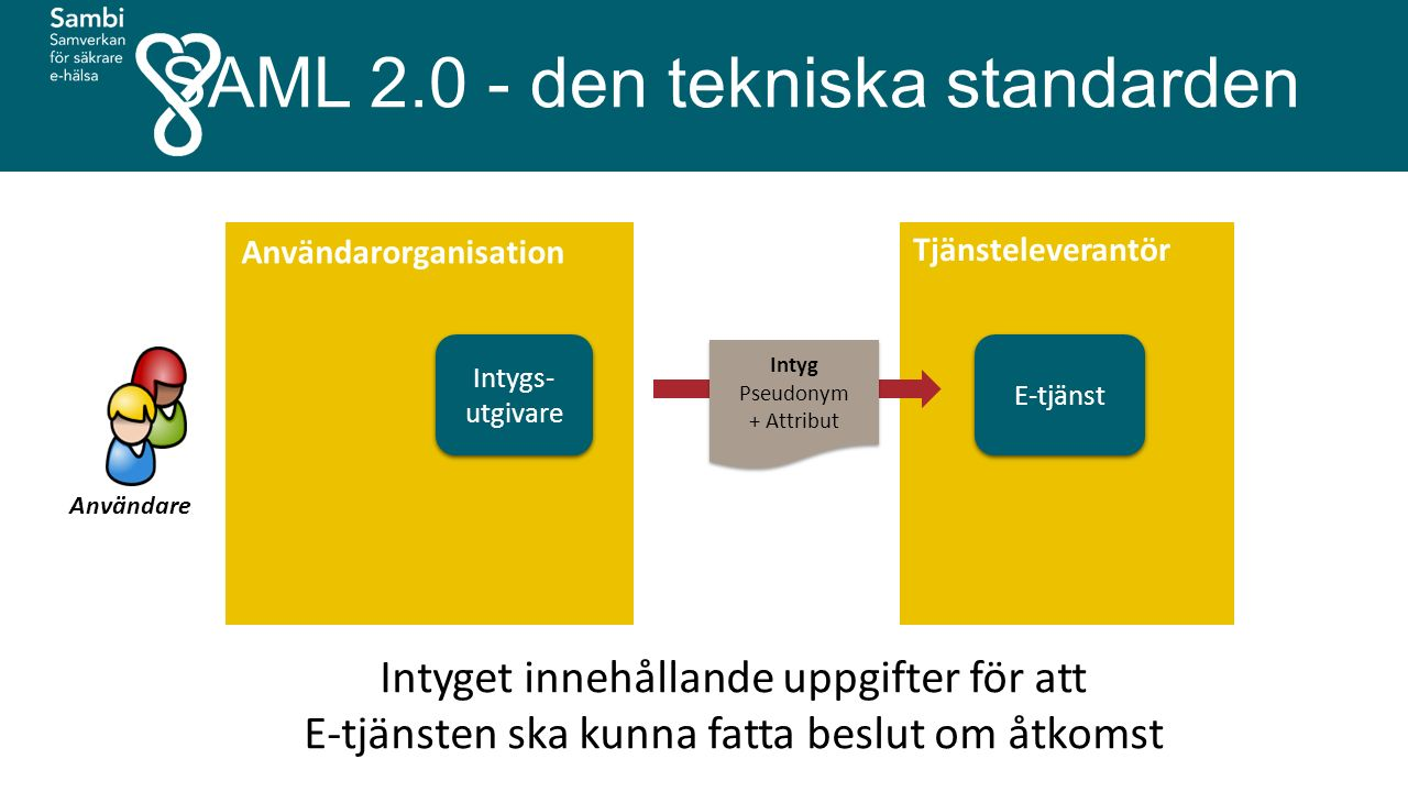 E-tjänst Tjänsteleverantör Användare Intyget innehållande uppgifter för att E-tjänsten ska kunna fatta beslut om åtkomst Användarorganisation Intyg Pseudonym + Attribut Intyg Pseudonym + Attribut Intygs- utgivare SAML 2.0 - den tekniska standarden