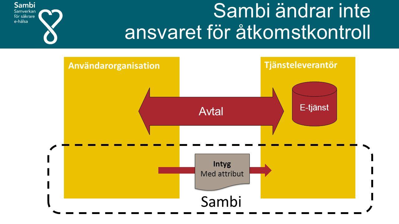 Användarorganisation Intyg Med attribut Intyg Med attribut Avtal E-tjänst Sambi Sambi ändrar inte ansvaret för åtkomstkontroll
