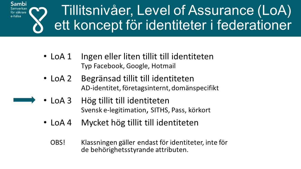 Tillitsnivåer, Level of Assurance (LoA) ett koncept för identiteter i federationer LoA 1 Ingen eller liten tillit till identiteten Typ Facebook, Google, Hotmail LoA 2 Begränsad tillit till identiteten AD-identitet, företagsinternt, domänspecifikt LoA 3 Hög tillit till identiteten Svensk e-legitimation, SITHS, Pass, körkort LoA 4 Mycket hög tillit till identiteten OBS.