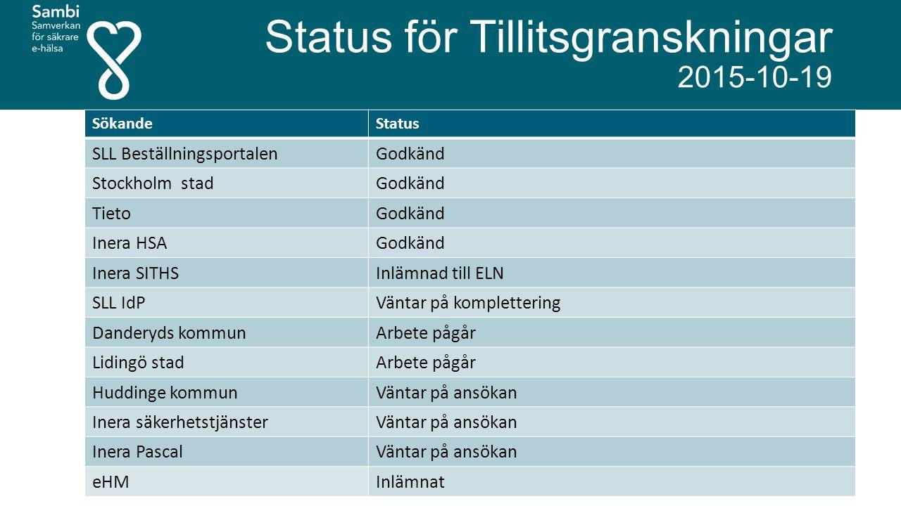 Status för Tillitsgranskningar 2015-10-19 SökandeStatus SLL Beställningsportalen Godkänd Stockholm stadGodkänd TietoGodkänd Inera HSA Godkänd Inera SITHS Inlämnad till ELN SLL IdP Väntar på komplettering Danderyds kommunArbete pågår Lidingö stadArbete pågår Huddinge kommunVäntar på ansökan Inera säkerhetstjänsterVäntar på ansökan Inera PascalVäntar på ansökan eHMInlämnat