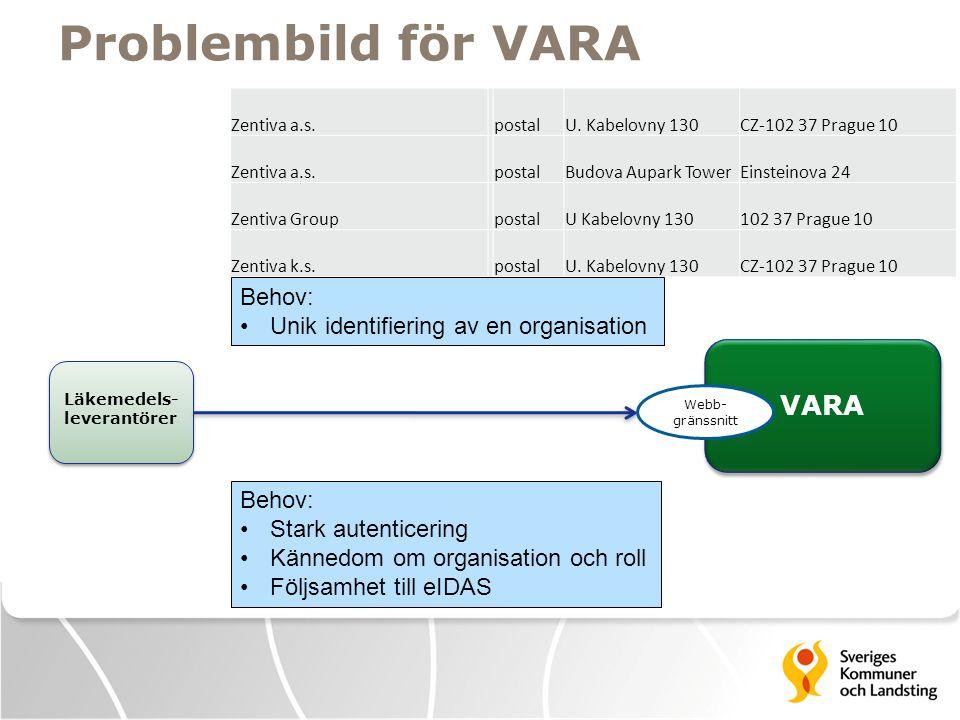 Problembild för VARA VARA Läkemedels- leverantörer Zentiva a.s.postalU.