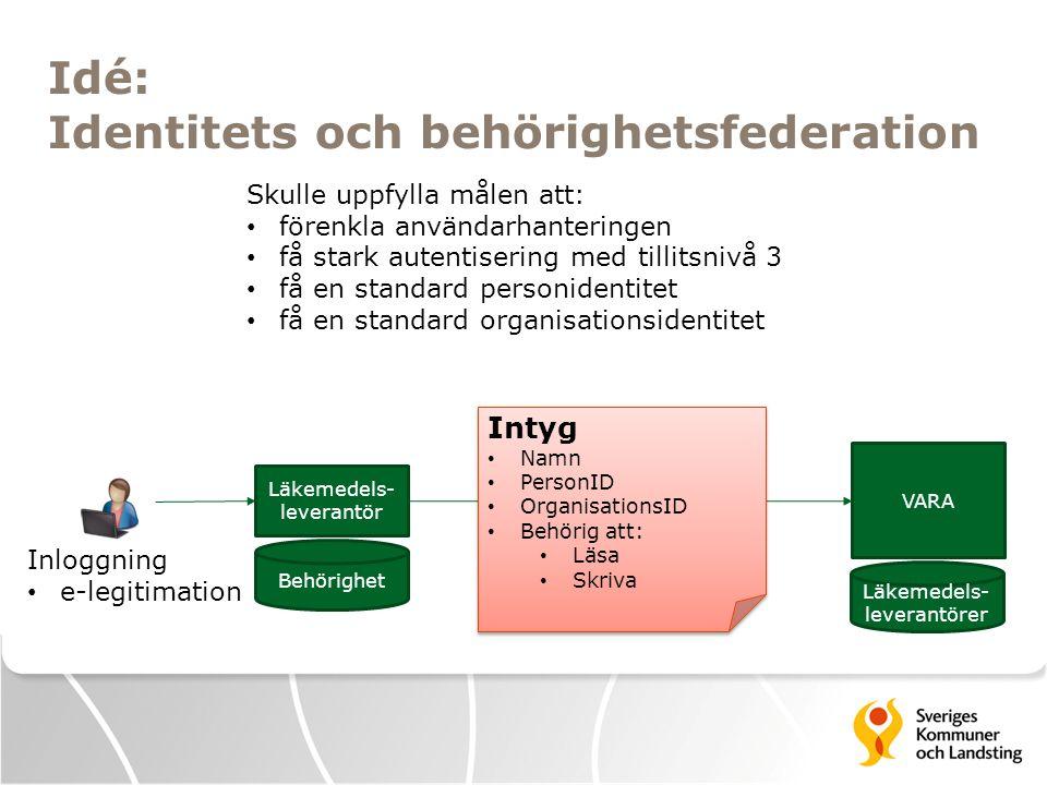 Idé: Identitets och behörighetsfederation VARA Läkemedels- leverantör Läkemedels- leverantörer Inloggning e-legitimation Behörighet Intyg Namn PersonI
