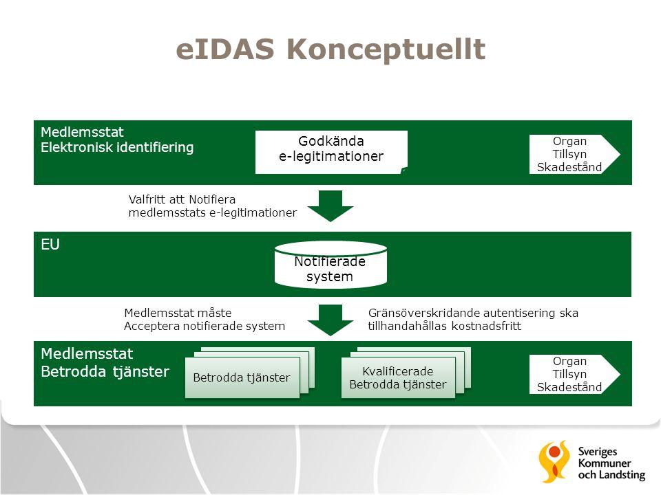 eIDAS Konceptuellt EU Medlemsstat Betrodda tjänster Medlemsstat måste Acceptera notifierade system Valfritt att Notifiera medlemsstats e-legitimatione
