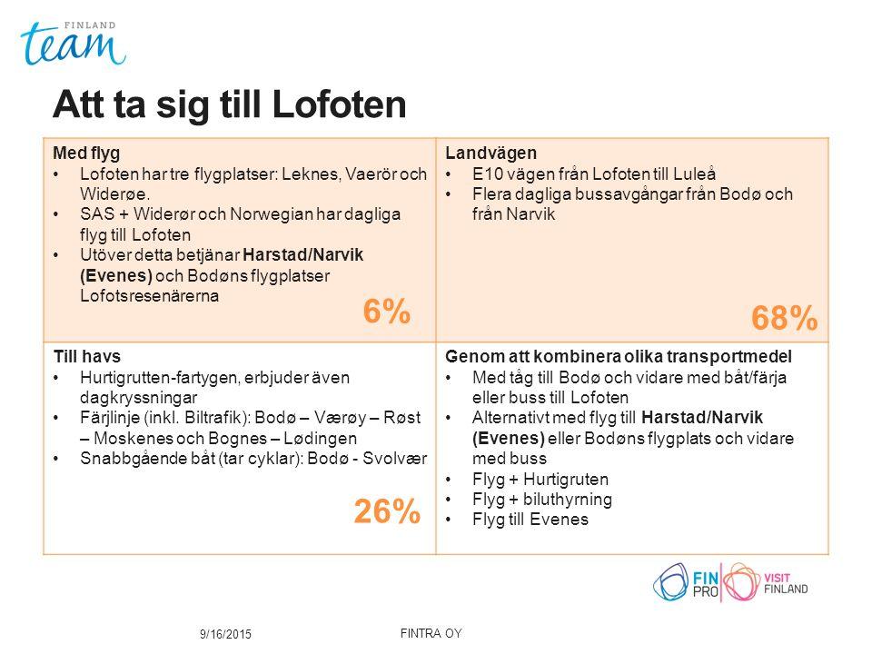 Nytt utbud har förlängt turismsäsongen från sommarturism till att vara året om Norrsken under vintern, från september till april Sportfiske, från februari till slutet av april.