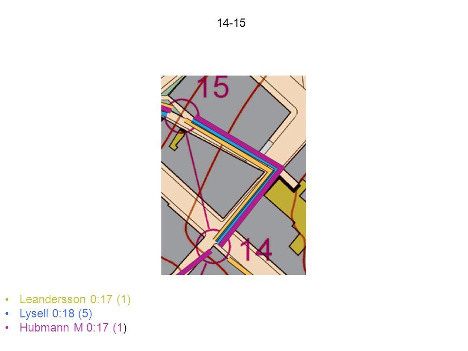 14-15 Leandersson 0:17 (1) Lysell 0:18 (5) Hubmann M 0:17 (1)