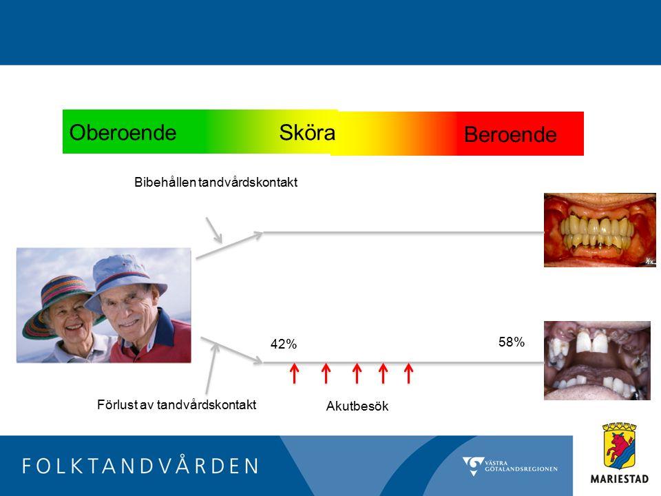 Oberoende Sköra Beroende Förlust av tandvårdskontakt Akutbesök Bibehållen tandvårdskontakt 58% 42%