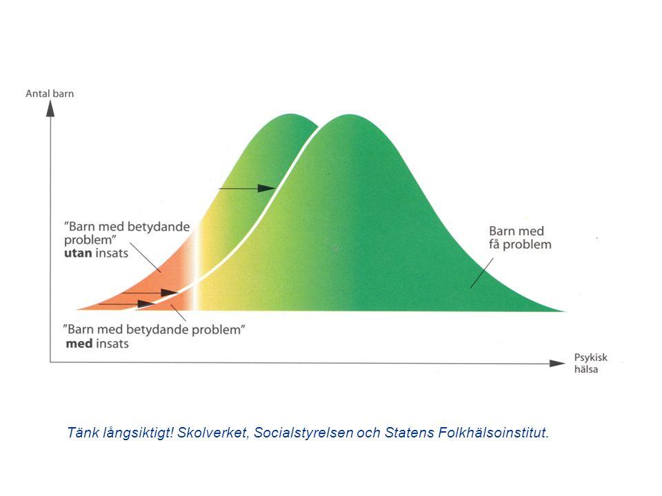 Tänk långsiktigt! Skolverket, Socialstyrelsen och Statens Folkhälsoinstitut.