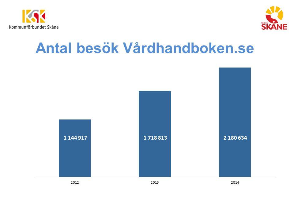 Antal besök Vårdhandboken.se