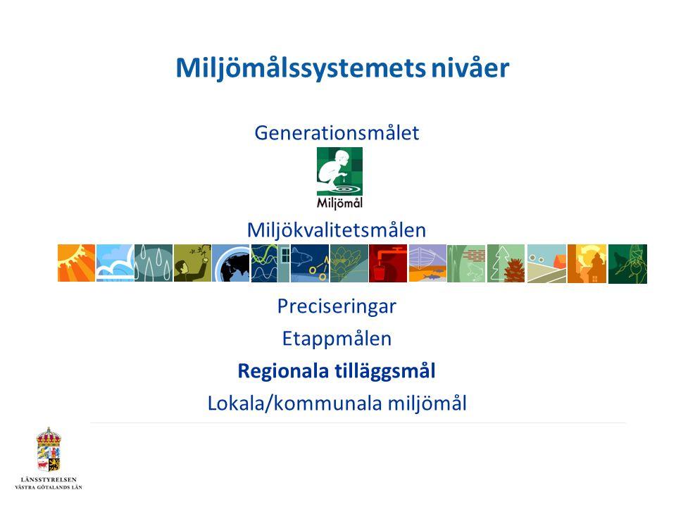 Generationsmålet Miljökvalitetsmålen Preciseringar Etappmålen Regionala tilläggsmål Lokala/kommunala miljömål Miljömålssystemets nivåer