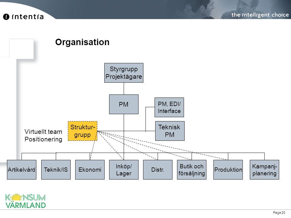 Page 20 Organisation PM Teknisk PM EkonomiTeknik/IS Inköp/ Lager Distr. Butik och försäljning Produktion Struktur- grupp Virtuellt team Positionering