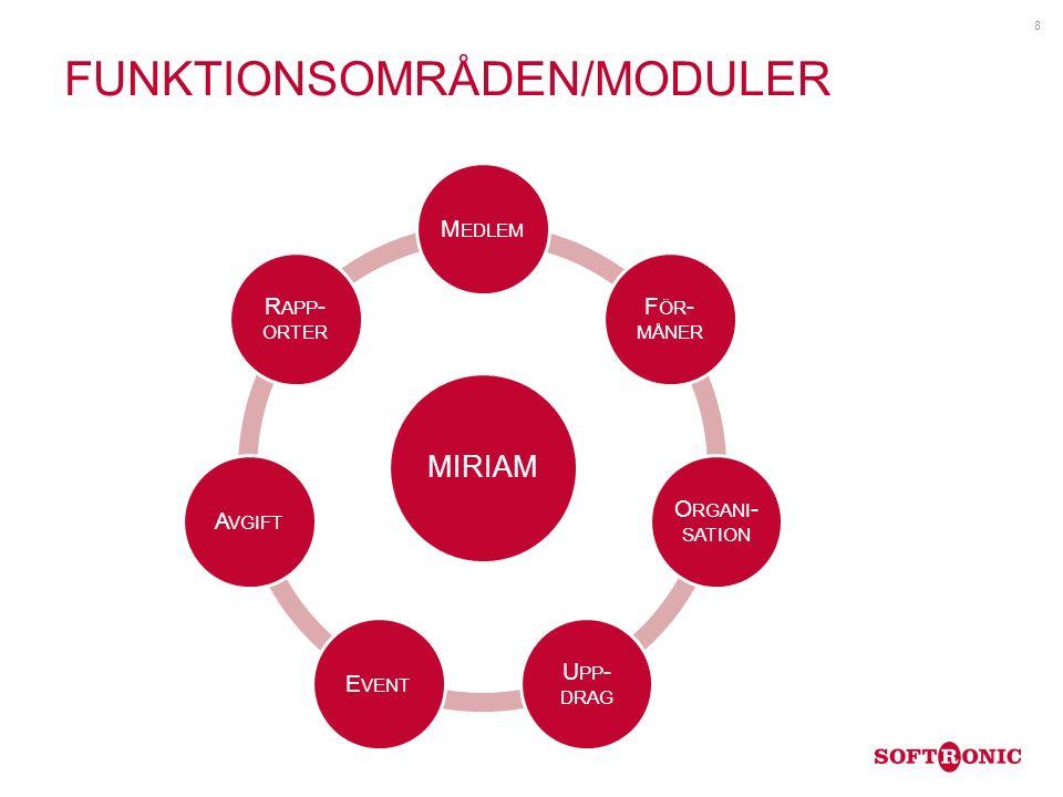 FUNKTIONSOMRÅDEN/MODULER 8 MIRIAM M EDLEM F ÖR - MÅNER O RGANI - SATION U PP - DRAG E VENT A VGIFT R APP - ORTER