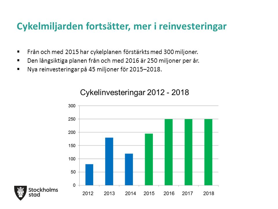 Beslutade cykelinvesteringar sedan valet 2014  Förbättrad framkomlighet för buss och cykel på Kungsbron  Gång- och cykelbro över Korpmossevägen  Cykelåtgärder på Ormkärrsvägen i Hagsätra  Ny gång- och cykelbro över Åbyvägen  Breddning av cykelbanor Norr Mälarstrand/Rålambshovsleden  Nya cykelbanor på Långholmsgatan  Gång - och cykelåtgärder på Lidingövägen  Ombyggnad gång- och cykelförbindelse Södertäljevägens påfartsramp i Marievik  Ombyggnation cykelbana i Rålambshovsparken och tunneln under Gjörwellsgatan  Cykelbana Värtavägen och pilotprojekt skyltning  Cykelåtgärder på Ågesta Broväg och Magelungsvägen i Farsta  Ny cirkulationsplats, gång- och cykelåtgärder Skärholmsvägen  Ny gång- och cykelbana i samband med Växthusvägens förlängning från Järfälla  Ny gång- o cykelbana på del av Akallalänken (beslutas 15/10)
