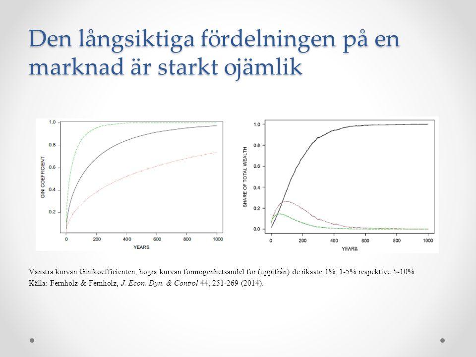 Den långsiktiga fördelningen på en marknad är starkt ojämlik Vänstra kurvan Ginikoefficienten, högra kurvan förmögenhetsandel för (uppifrån) de rikaste 1%, 1-5% respektive 5-10%.