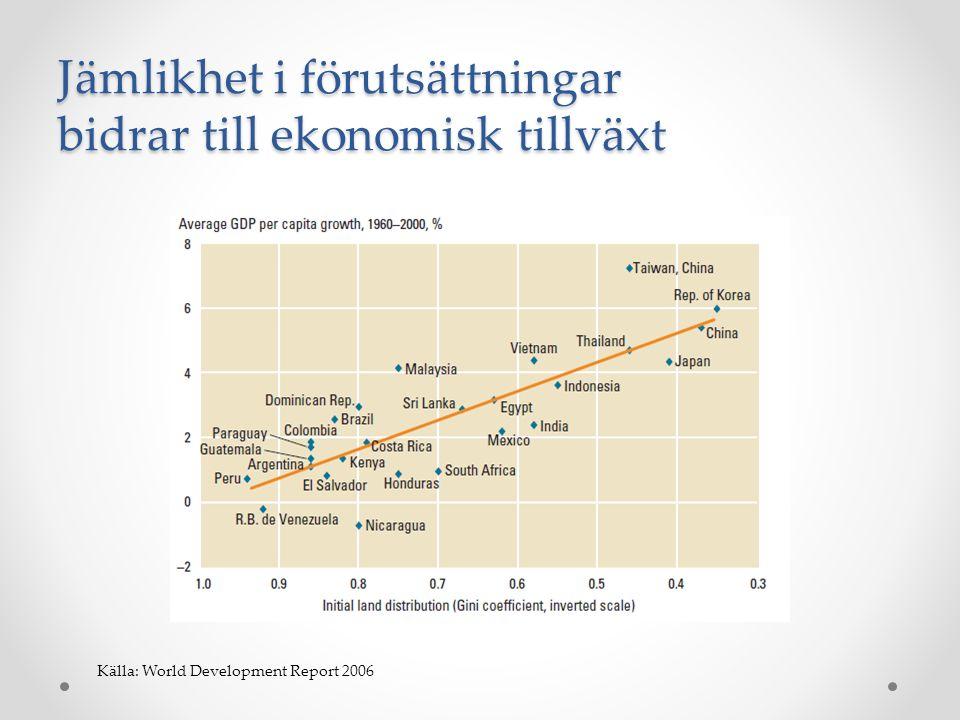 Ojämlikhet minskar tillväxtens effekter på absolut fattigdom Källa: World Development Report 2006