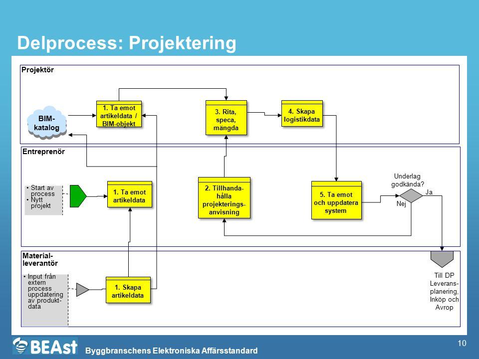 Byggbranschens Elektroniska Affärsstandard Delprocess: Projektering Projektör Entreprenör Start av process Nytt projekt 4. Skapa logistikdata Till DP