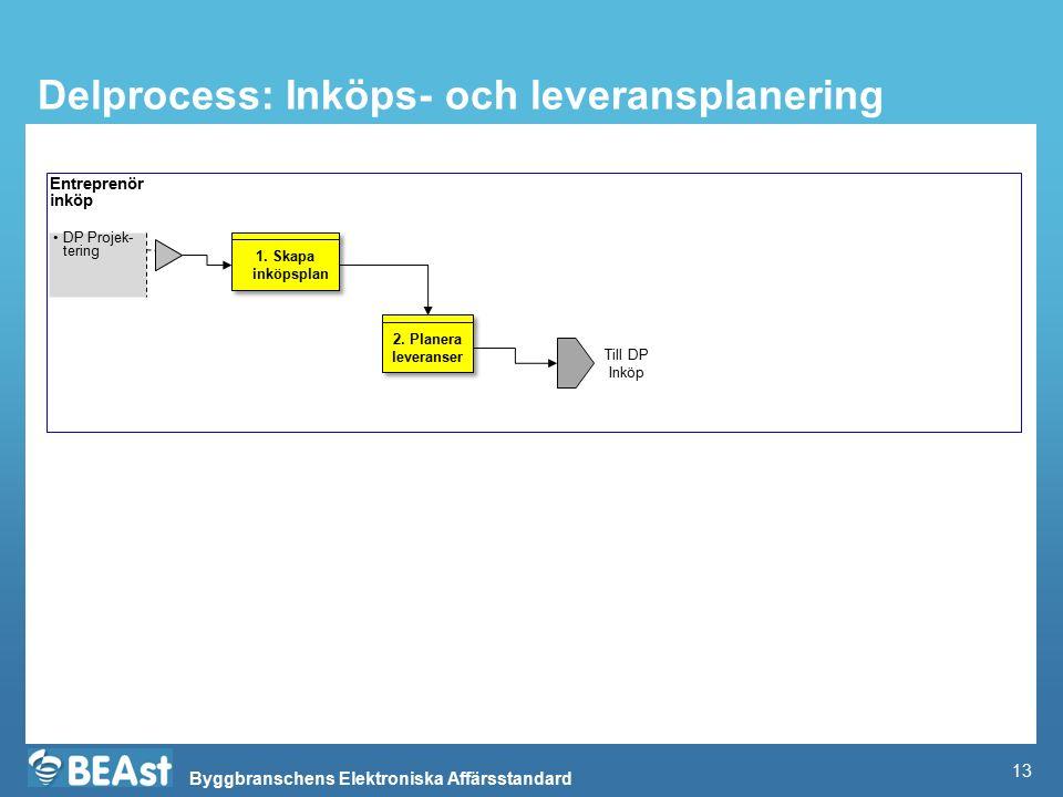 Byggbranschens Elektroniska Affärsstandard Delprocess: Inköps- och leveransplanering Entreprenör inköp DP Projek- tering Till DP Inköp 1. Skapa inköps