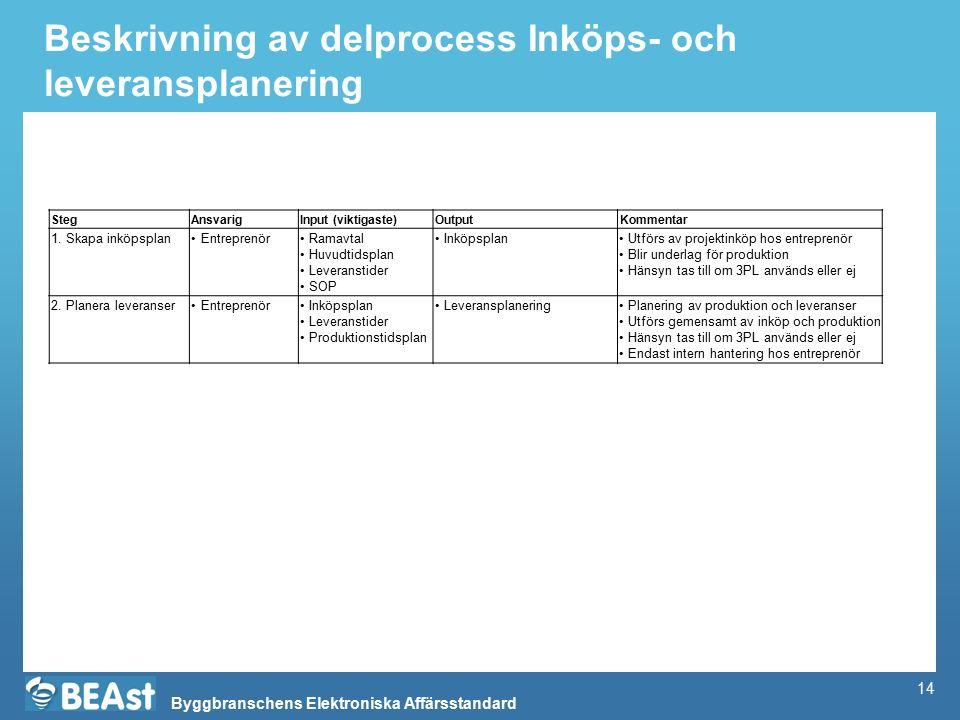 Byggbranschens Elektroniska Affärsstandard Beskrivning av delprocess Inköps- och leveransplanering StegAnsvarigInput (viktigaste)OutputKommentar 1. Sk