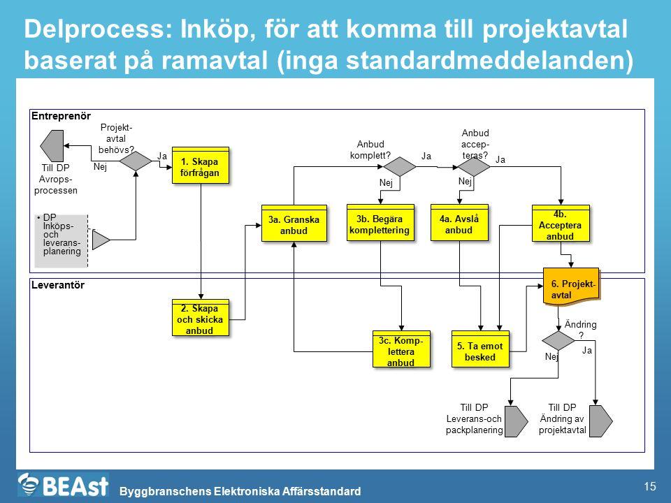 Byggbranschens Elektroniska Affärsstandard Delprocess: Inköp, för att komma till projektavtal baserat på ramavtal (inga standardmeddelanden) Entrepren