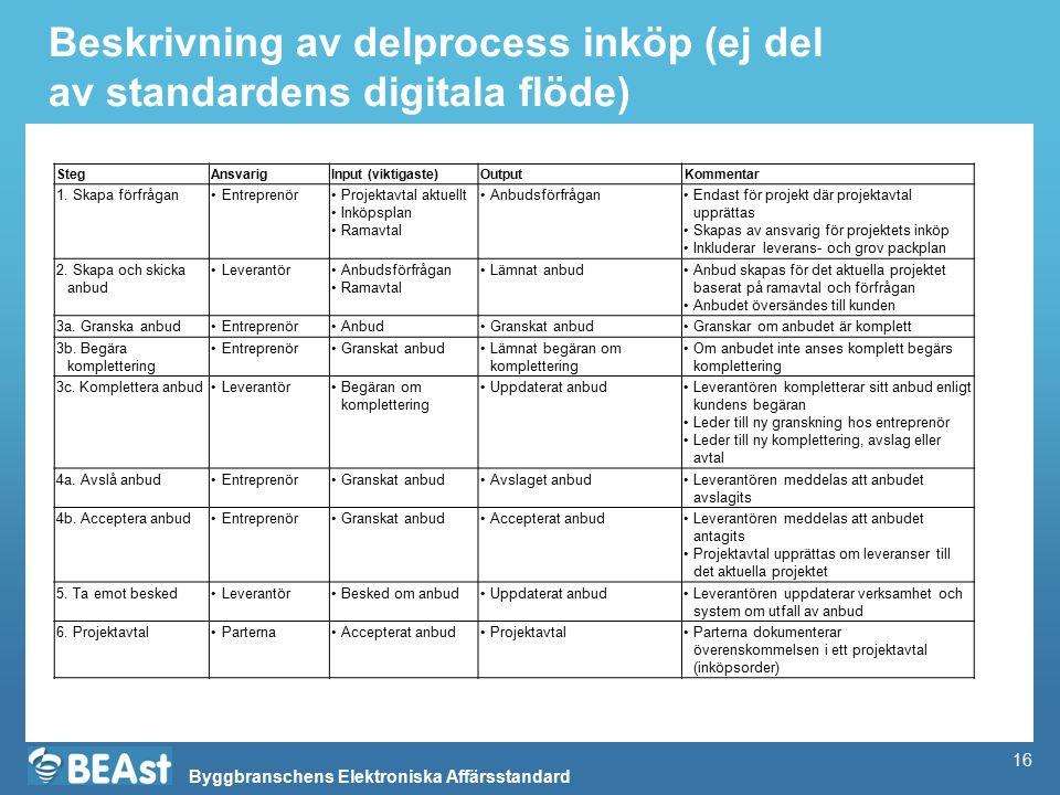 Byggbranschens Elektroniska Affärsstandard Beskrivning av delprocess inköp (ej del av standardens digitala flöde) StegAnsvarigInput (viktigaste)Output