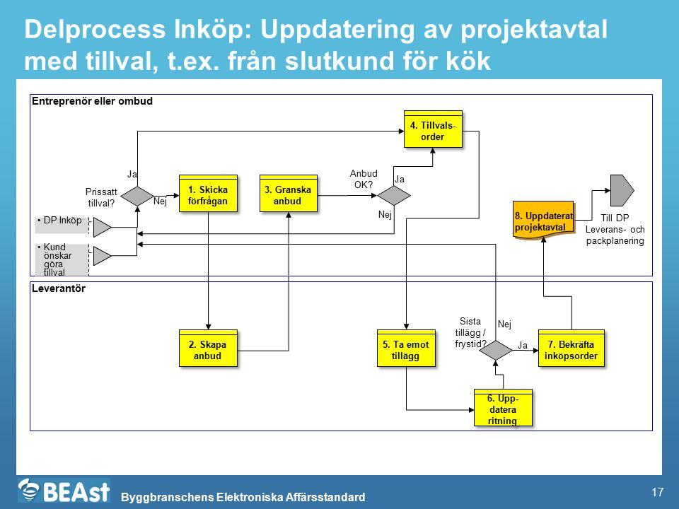 Byggbranschens Elektroniska Affärsstandard Delprocess Inköp: Uppdatering av projektavtal med tillval, t.ex. från slutkund för kök Entreprenör eller om