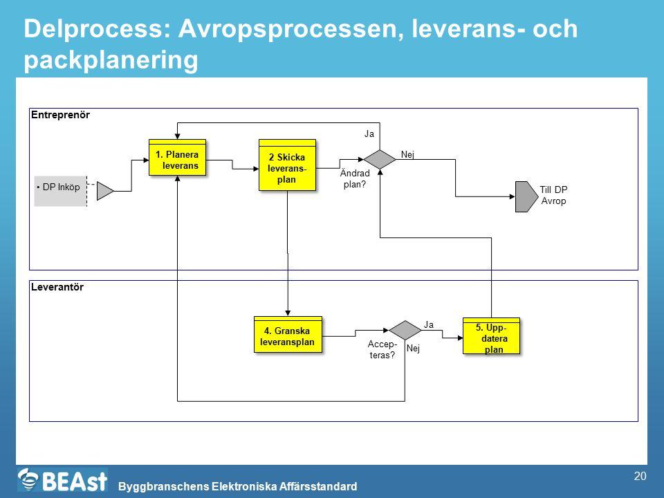 Byggbranschens Elektroniska Affärsstandard Delprocess: Avropsprocessen, leverans- och packplanering Entreprenör Leverantör DP Inköp 2 Skicka leverans- plan Till DP Avrop 1.