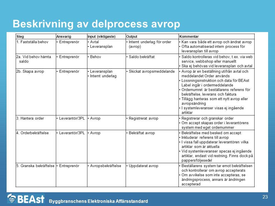 Byggbranschens Elektroniska Affärsstandard Beskrivning av delprocess avrop StegAnsvarigInput (viktigaste)OutputKommentar 1. Fastställa behovEntreprenö
