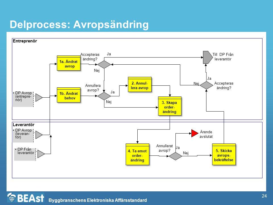 Byggbranschens Elektroniska Affärsstandard Delprocess: Avropsändring Entreprenör Leverantör DP Avrop (leveran- tör) Till DP Från leverantör 2. Annul-