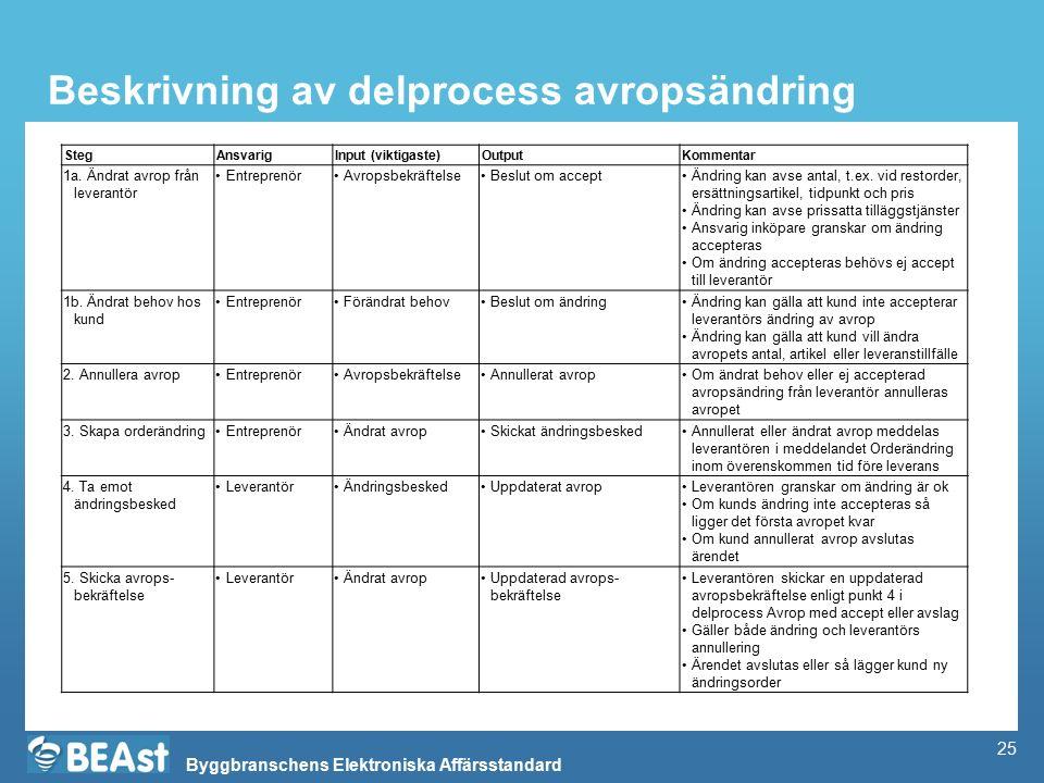 Byggbranschens Elektroniska Affärsstandard Beskrivning av delprocess avropsändring StegAnsvarigInput (viktigaste)OutputKommentar 1a. Ändrat avrop från