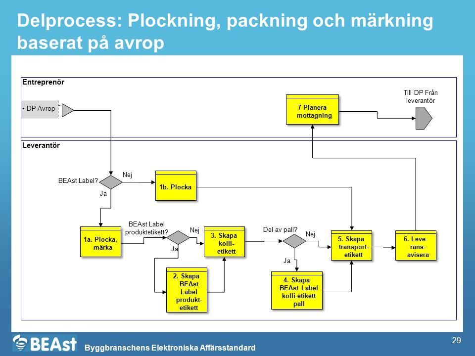 Byggbranschens Elektroniska Affärsstandard Delprocess: Plockning, packning och märkning baserat på avrop Entreprenör Leverantör DP Avrop 2.