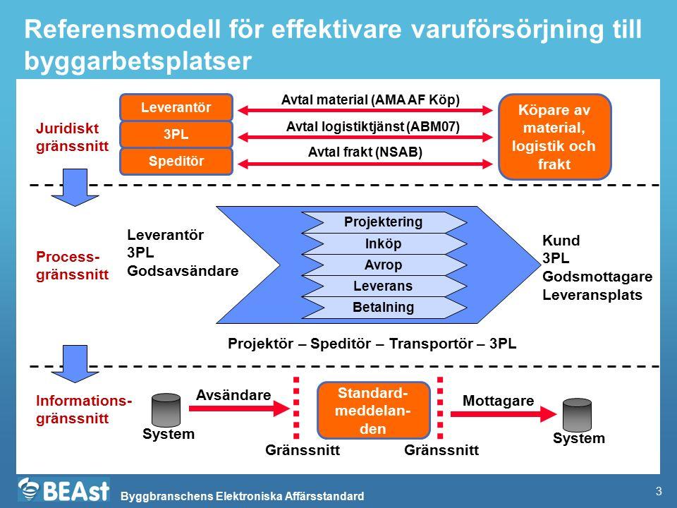 Byggbranschens Elektroniska Affärsstandard Delprocess: Avropsändring Entreprenör Leverantör DP Avrop (leveran- tör) Till DP Från leverantör 2.