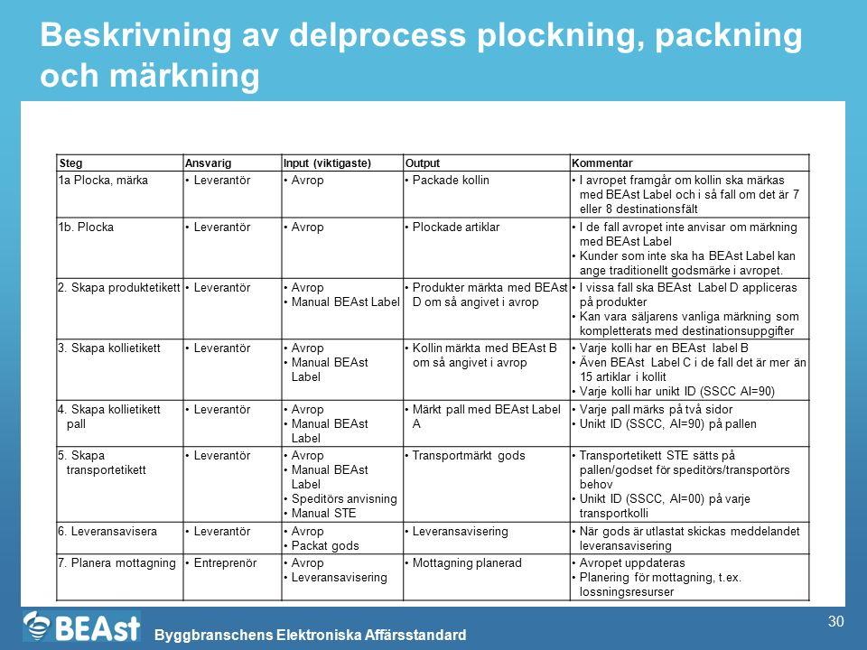 Byggbranschens Elektroniska Affärsstandard Beskrivning av delprocess plockning, packning och märkning StegAnsvarigInput (viktigaste)OutputKommentar 1a