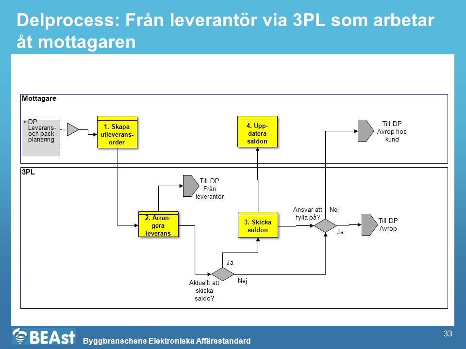 Byggbranschens Elektroniska Affärsstandard Delprocess: Från leverantör via 3PL som arbetar åt mottagaren Mottagare 3PL DP Leverans- och pack- planerin