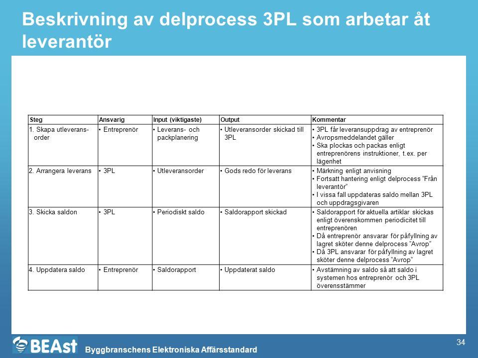 Byggbranschens Elektroniska Affärsstandard Beskrivning av delprocess 3PL som arbetar åt leverantör StegAnsvarigInput (viktigaste)OutputKommentar 1.