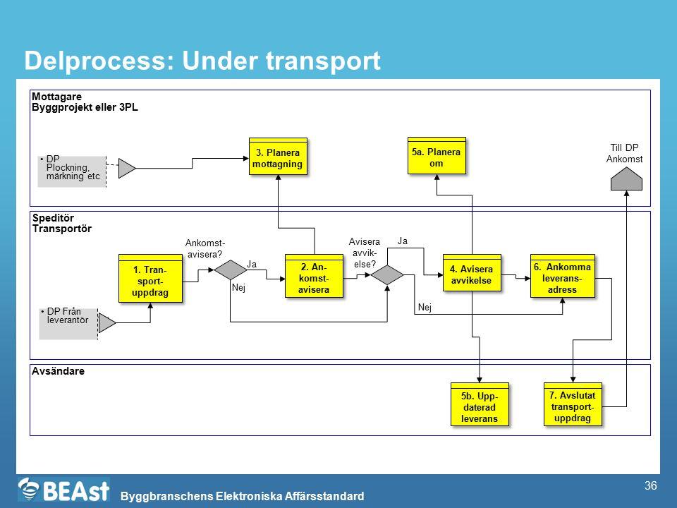 Byggbranschens Elektroniska Affärsstandard Delprocess: Under transport Mottagare Byggprojekt eller 3PL Speditör Transportör Avsändare DP Från leverant