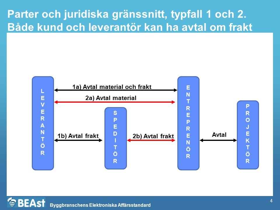 Byggbranschens Elektroniska Affärsstandard Beskrivning av delprocess avropsändring StegAnsvarigInput (viktigaste)OutputKommentar 1a.