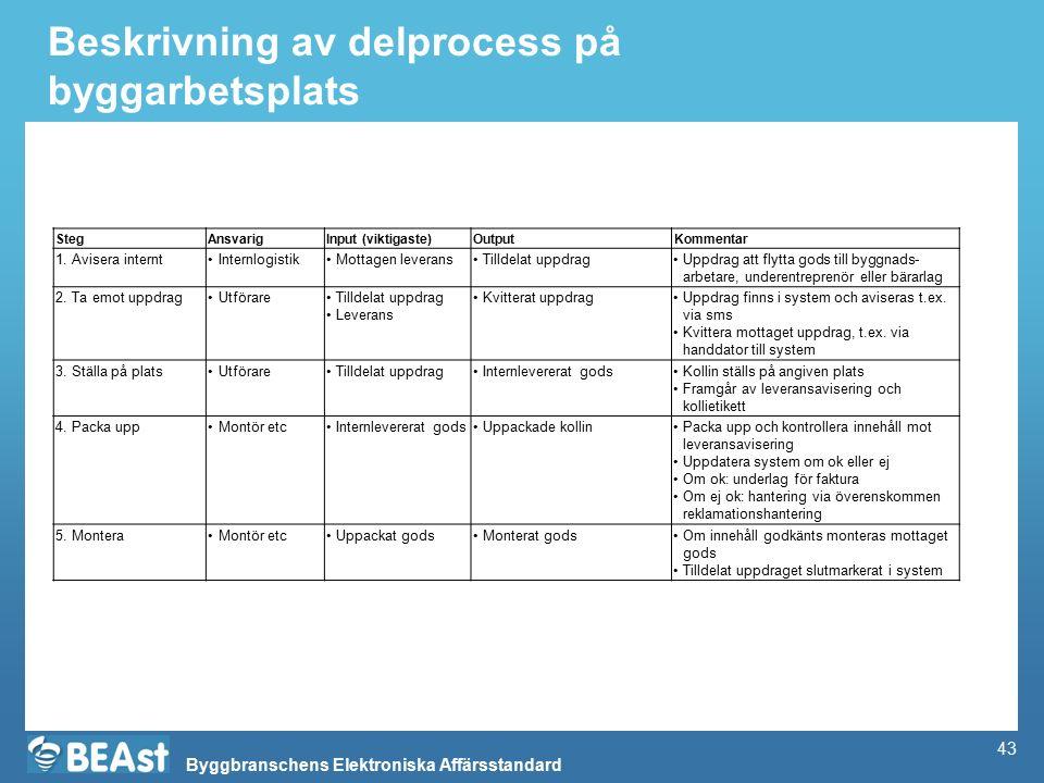 Byggbranschens Elektroniska Affärsstandard Beskrivning av delprocess på byggarbetsplats StegAnsvarigInput (viktigaste)OutputKommentar 1.