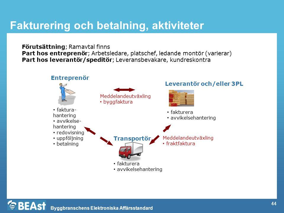 Byggbranschens Elektroniska Affärsstandard 44 Fakturering och betalning, aktiviteter Entreprenör Leverantör och/eller 3PL Transportör faktura- hanteri