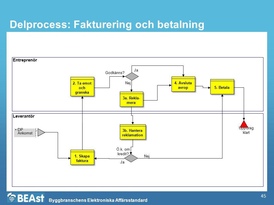 Byggbranschens Elektroniska Affärsstandard Delprocess: Fakturering och betalning Entreprenör Leverantör Uppdrag klart Nej Godkänns.