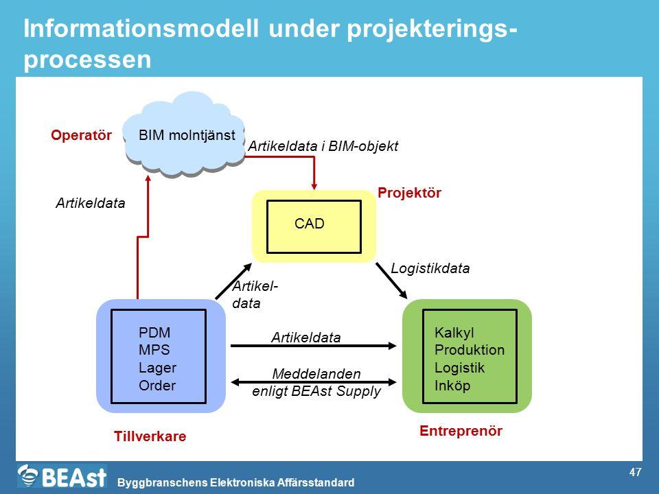 Byggbranschens Elektroniska Affärsstandard 47 Informationsmodell under projekterings- processen Logistikdata 47 PDM MPS Lager Order Tillverkare Entrep