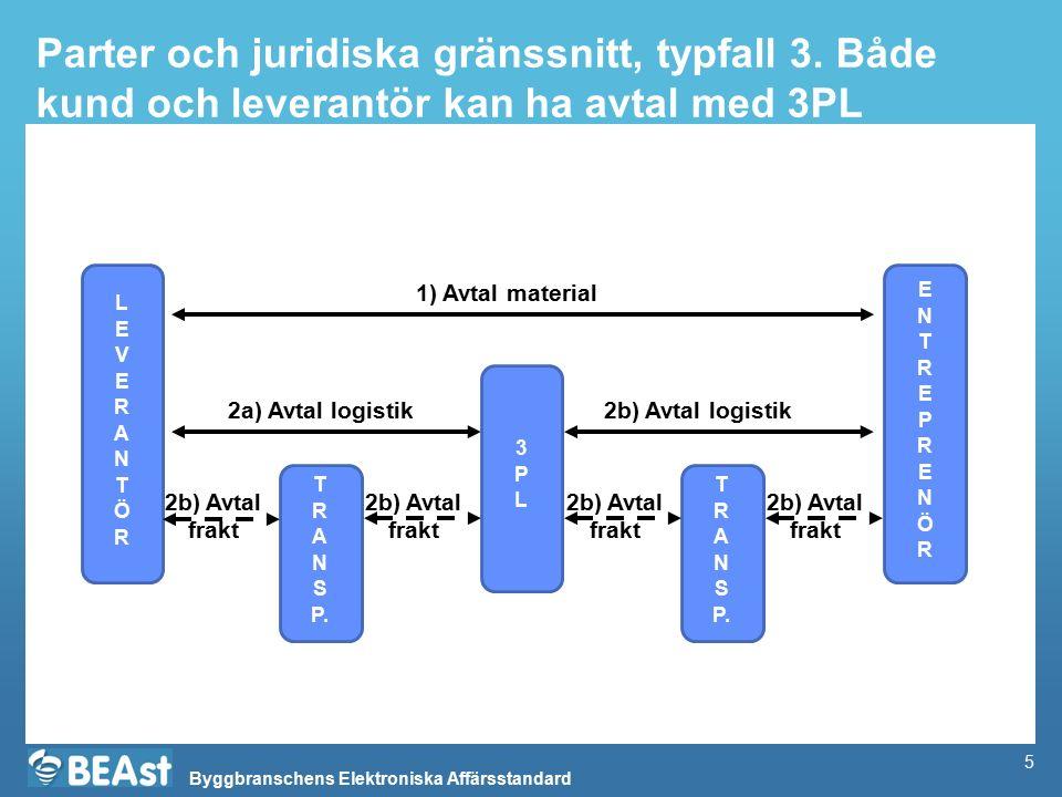 Byggbranschens Elektroniska Affärsstandard Delprocess: Manuellt avrop, t.ex.