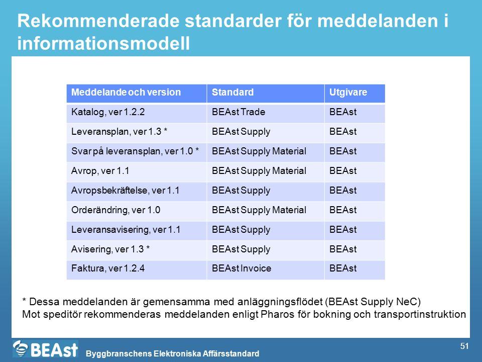 Byggbranschens Elektroniska Affärsstandard 51 Rekommenderade standarder för meddelanden i informationsmodell Meddelande och versionStandardUtgivare Katalog, ver 1.2.2BEAst TradeBEAst Leveransplan, ver 1.3 *BEAst SupplyBEAst Svar på leveransplan, ver 1.0 *BEAst Supply MaterialBEAst Avrop, ver 1.1BEAst Supply MaterialBEAst Avropsbekräftelse, ver 1.1BEAst SupplyBEAst Orderändring, ver 1.0BEAst Supply MaterialBEAst Leveransavisering, ver 1.1BEAst SupplyBEAst Avisering, ver 1.3 *BEAst SupplyBEAst Faktura, ver 1.2.4BEAst InvoiceBEAst 51 * Dessa meddelanden är gemensamma med anläggningsflödet (BEAst Supply NeC) Mot speditör rekommenderas meddelanden enligt Pharos för bokning och transportinstruktion