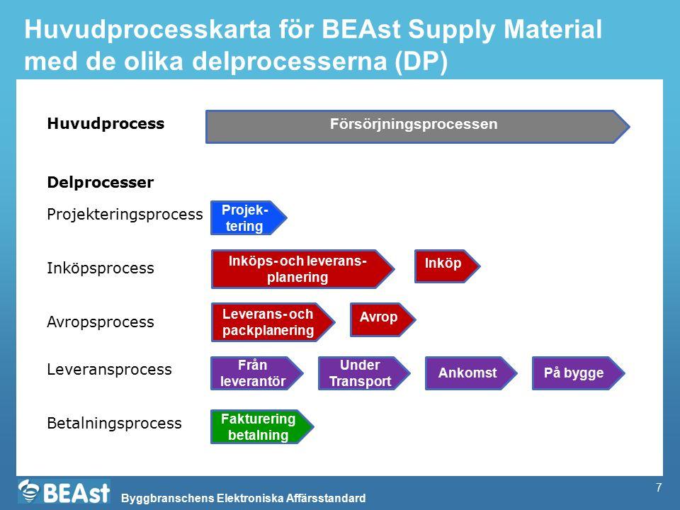 Byggbranschens Elektroniska Affärsstandard Huvudprocesskarta för BEAst Supply Material med de olika delprocesserna (DP) Försörjningsprocessen Inköps-