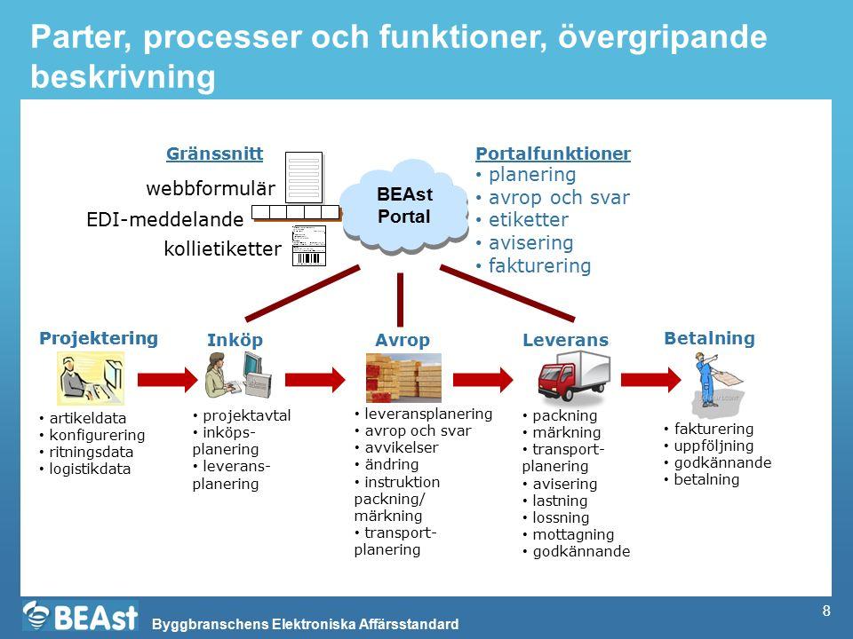 Byggbranschens Elektroniska Affärsstandard 8 Parter, processer och funktioner, övergripande beskrivning BEAst Portal Projektering planering avrop och