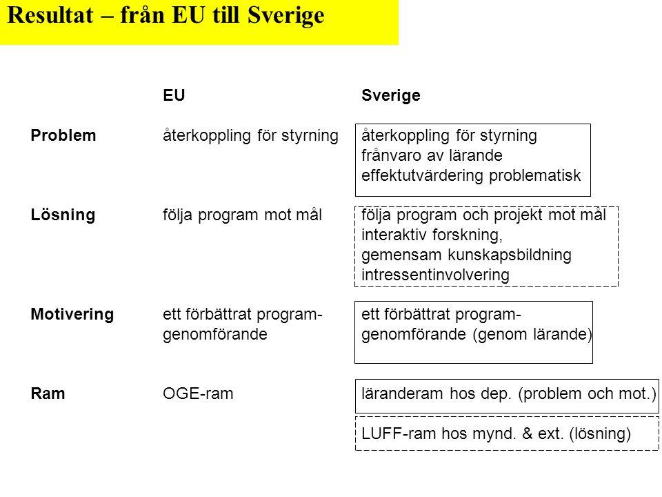 Resultat – från EU till Sverige EUSverige Problem återkoppling för styrning återkoppling för styrning frånvaro av lärande effektutvärdering problematisk Lösning följa program mot mål följa program och projekt mot mål interaktiv forskning, gemensam kunskapsbildning intressentinvolvering Motivering ett förbättrat program-ett förbättrat program- genomförandegenomförande (genom lärande) RamOGE-ramläranderam hos dep.