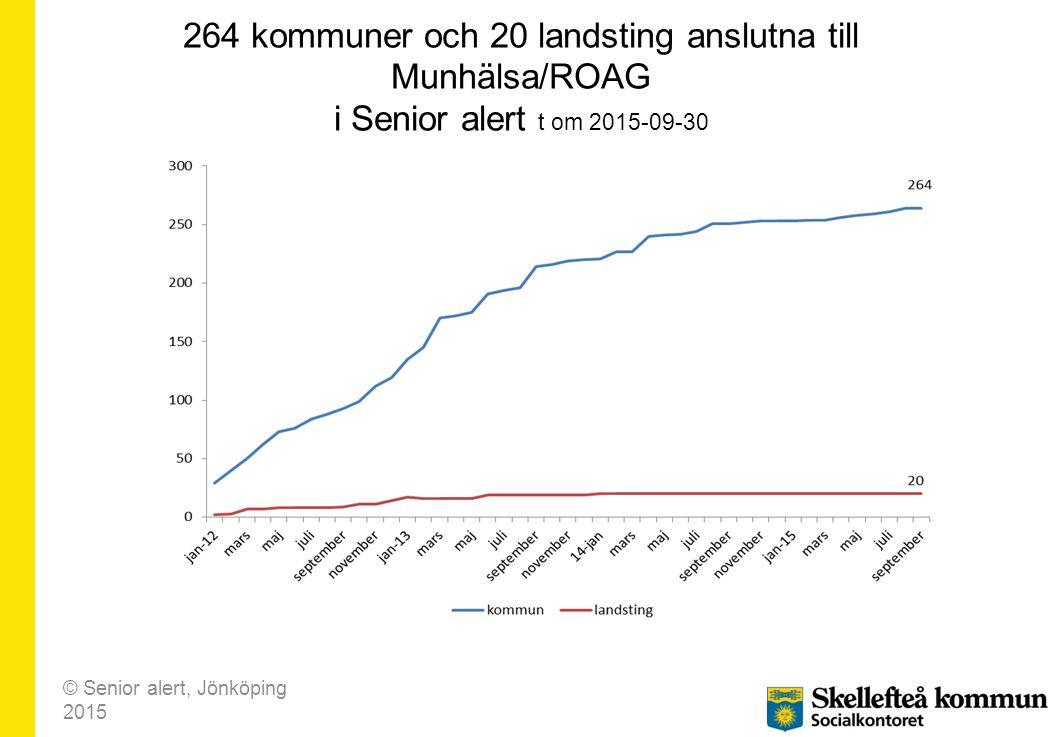 264 kommuner och 20 landsting anslutna till Munhälsa/ROAG i Senior alert t om 2015-09-30 © Senior alert, Jönköping 2015
