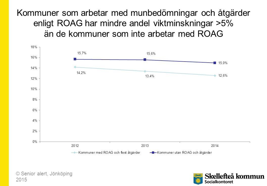 Kommuner som arbetar med munbedömningar och åtgärder enligt ROAG har mindre andel viktminskningar >5% än de kommuner som inte arbetar med ROAG © Senior alert, Jönköping 2015